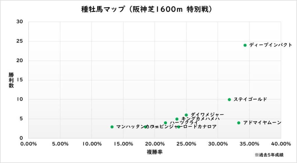 種牡馬マップ(阪神芝1600m 特別戦)