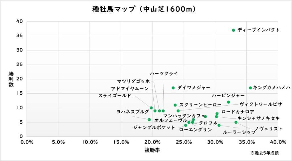 種牡馬マップ 中山芝1600m(過去5年)