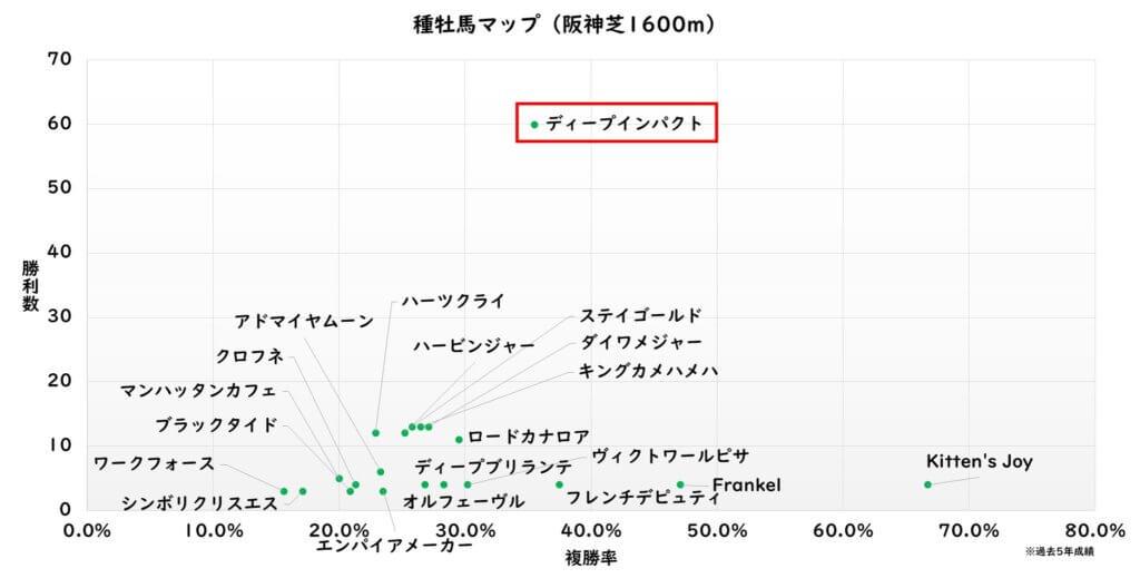 種牡馬マップ 阪神芝1600m(過去5年)