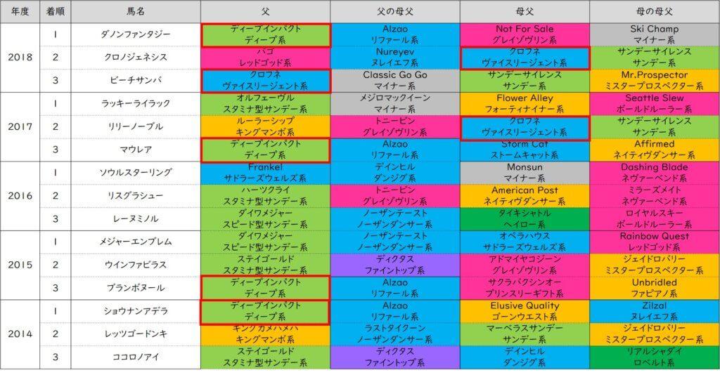 阪神ジュベナイルフィリーズ 好走血統(過去5年)
