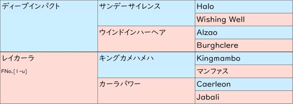 インターミッション 血統表