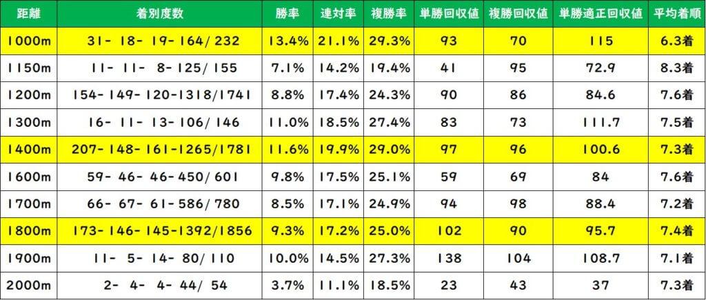 エーピーインディ系の種牡馬 ダート距離別成績(過去10年)