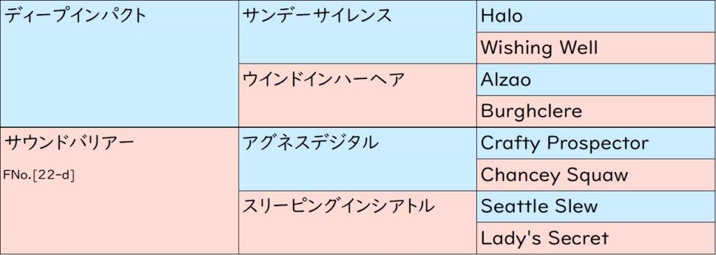 サウンドキアラ 血統表