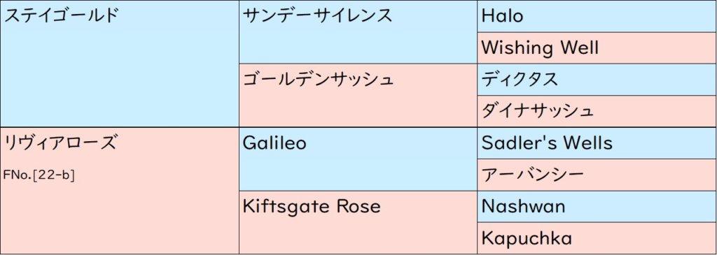 レッドローゼス 血統表