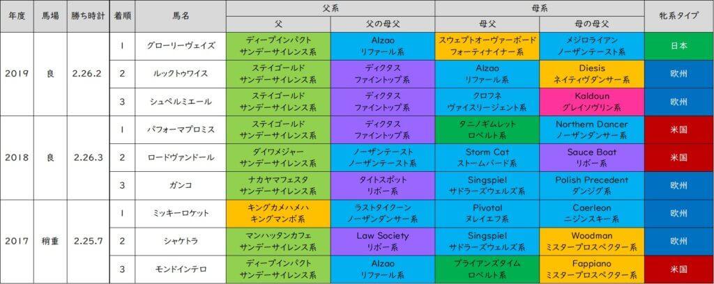 日経新春杯 好走馬 血統表