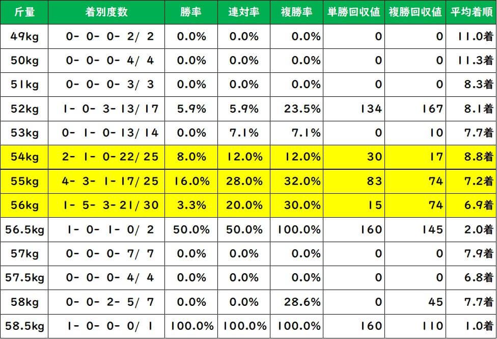 日経新春杯 斤量別成績(過去10年)