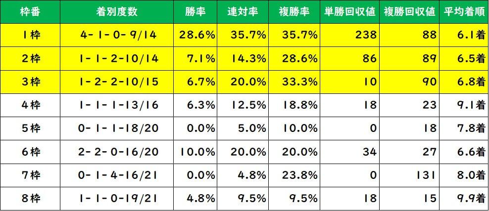 日経新春杯 枠順別成績(過去10年)