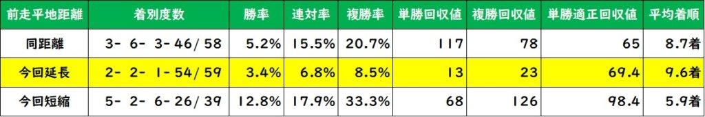根岸ステークス 距離変更別成績(過去10年)