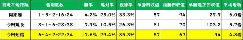 きさらぎ賞 前走距離変更別成績(過去10年)