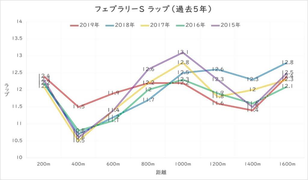 フェブラリーS ラップ分析