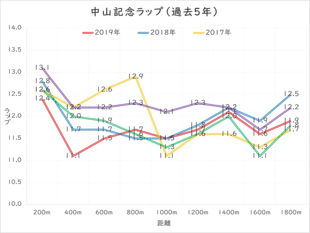 中山記念_ラップ