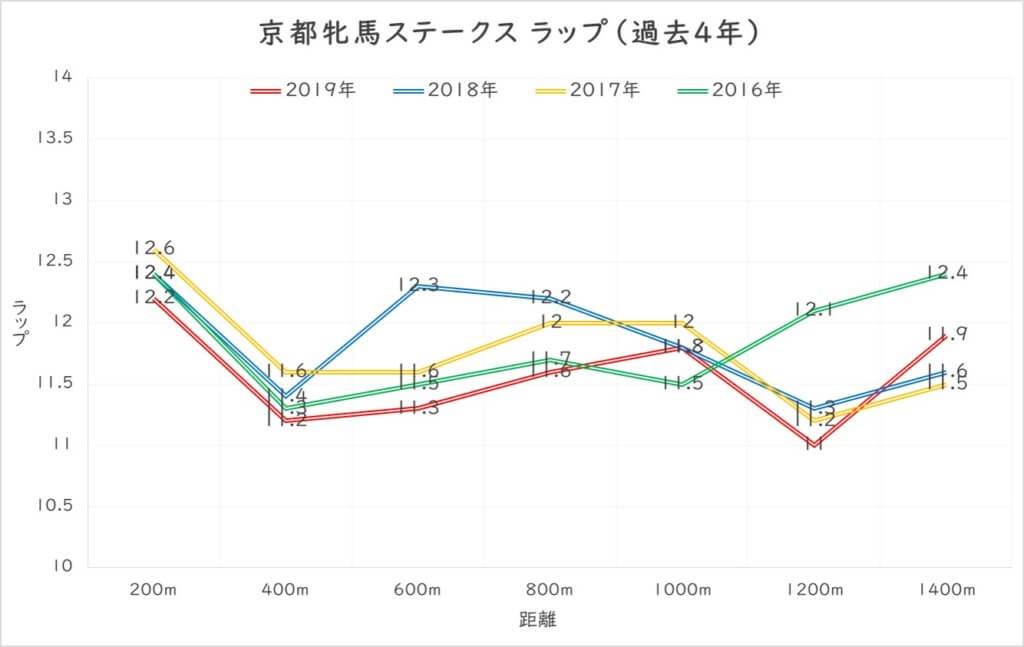 京都牝馬ステークス ラップ(過去4年)