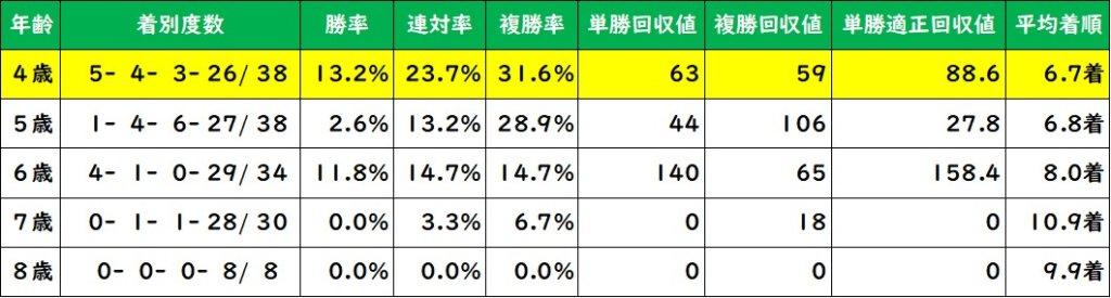 東京新聞杯 年齢別成績(過去10年)
