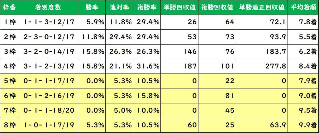 東京新聞杯 枠順別成績(過去10年)