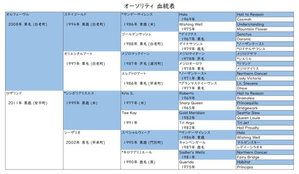 オーソリティ 血統表
