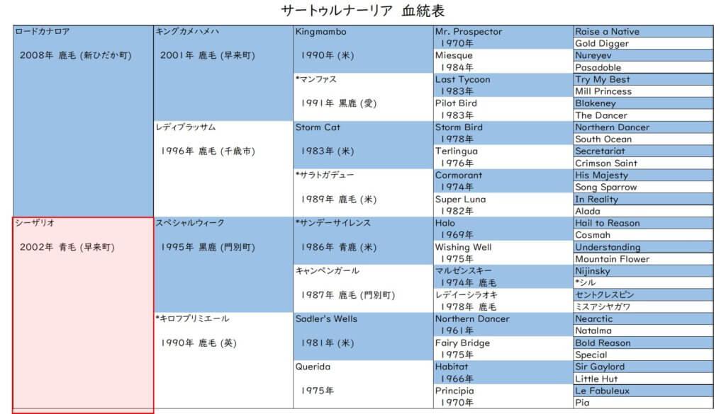 サートゥルナーリア 血統表