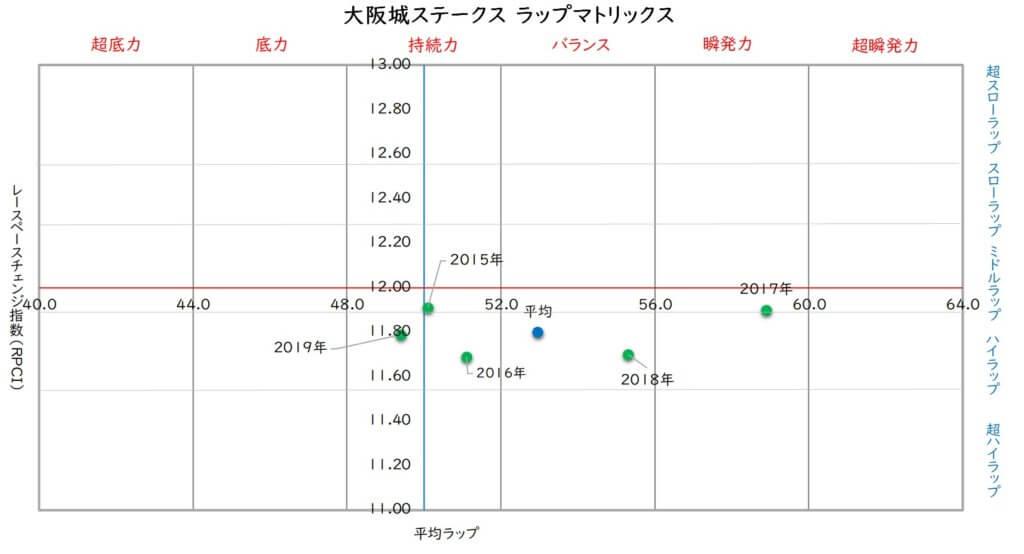 大阪城ステークス ラップマトリックス