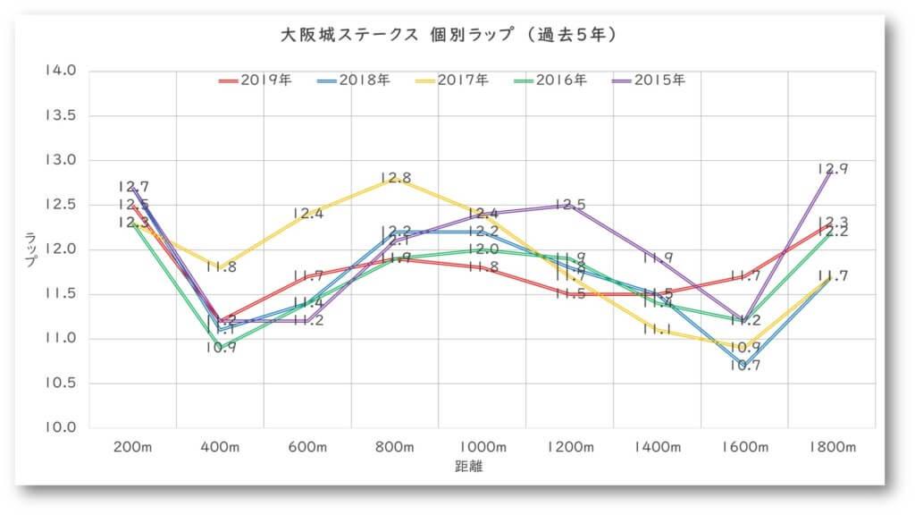 大阪城ステークス ラップ分析