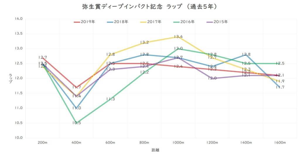 弥生賞ディープインパクト記念 ラップ分析