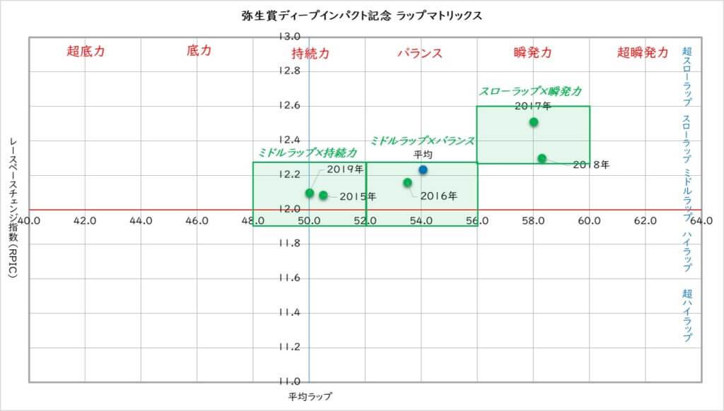 弥生賞ディープインパクト記念 ラップ適性