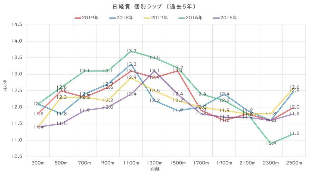 日経賞 ラップ適性