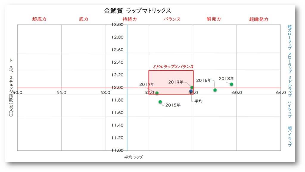 金鯱賞 ラップマトリックス