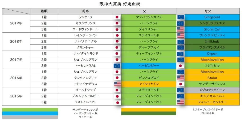 阪神大賞典 好走血統