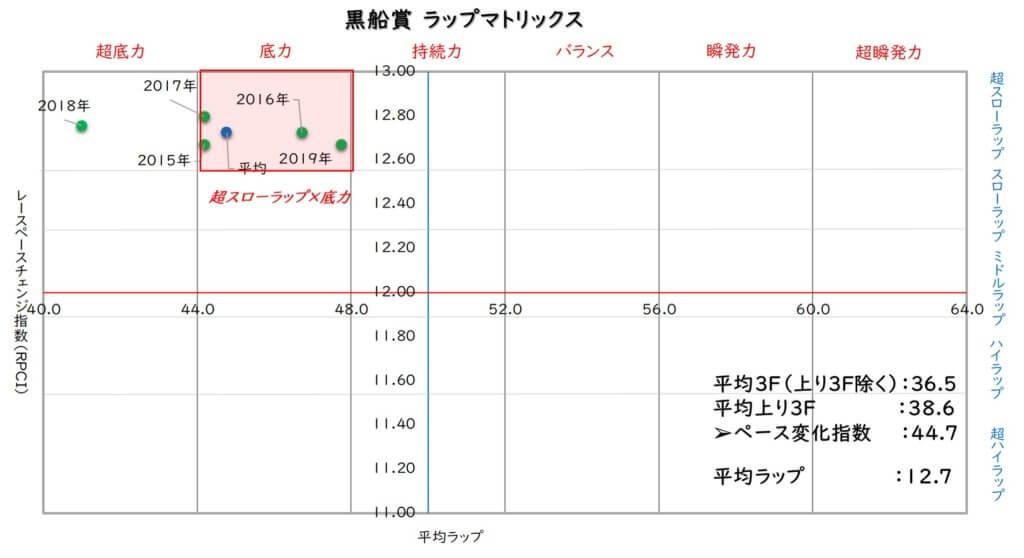 黒船賞 ラップマトリックス