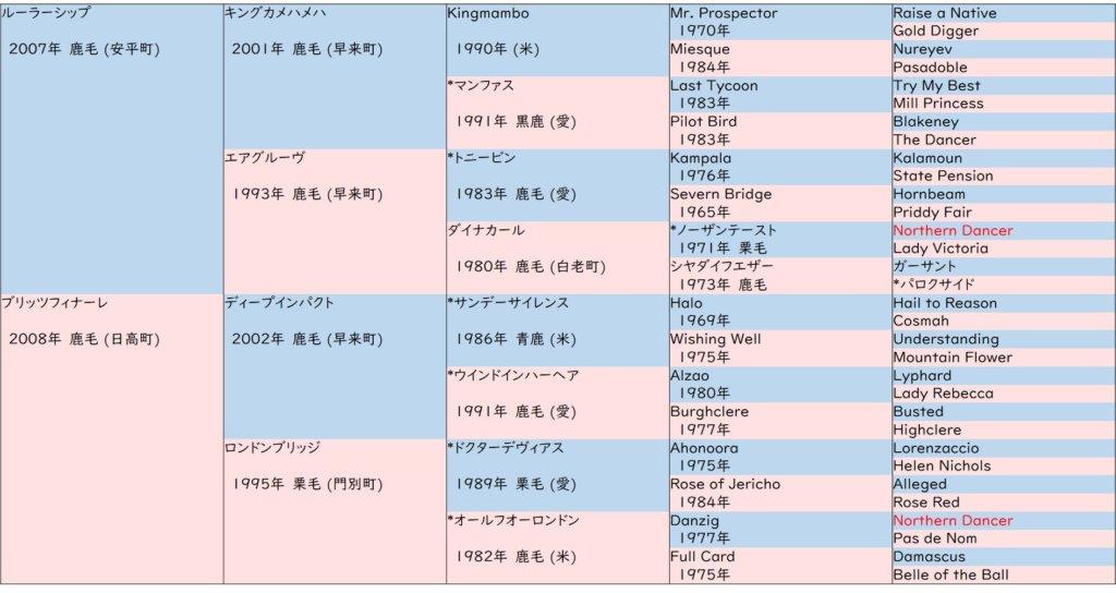 キセキ 血統表