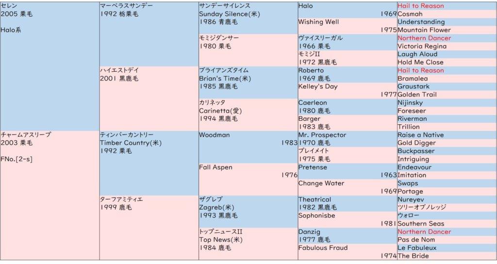 ブラヴール  血統表