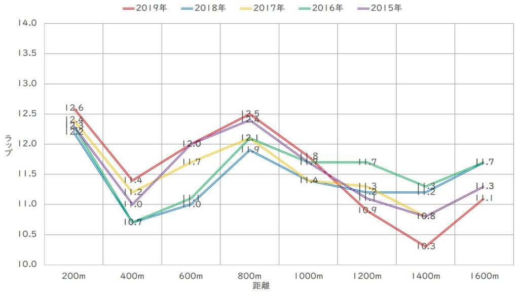 マイラーズカップ ラップ傾向(直近5年)