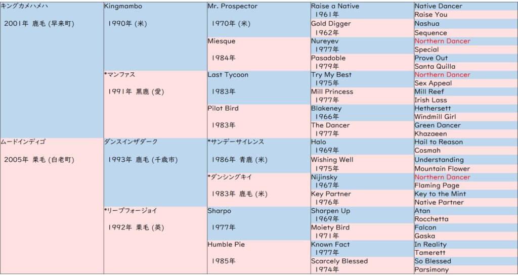 ユーキャンスマイル 血統表