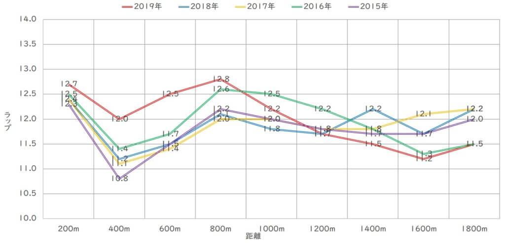 福島牝馬ステークス ラップ適性