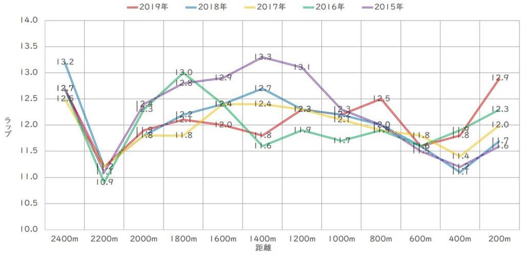 青葉賞 ラップ傾向