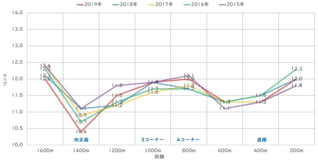 NHKマイルC ラップ傾向